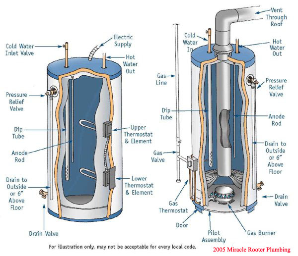 Los Angeles Plumbing Water Heater Replacement By Miracle